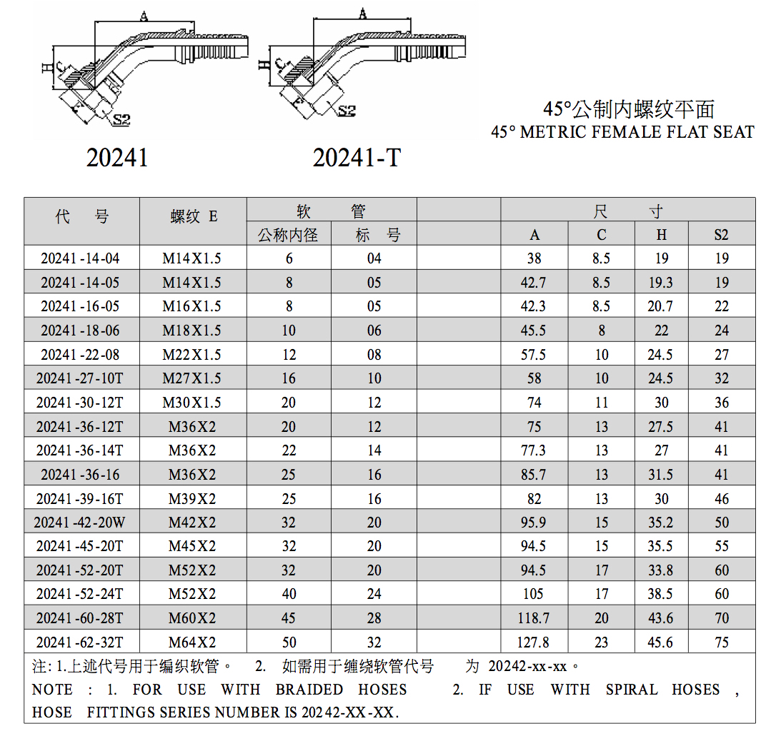 Pipe Coupling Size Chart Plumbing Contractor